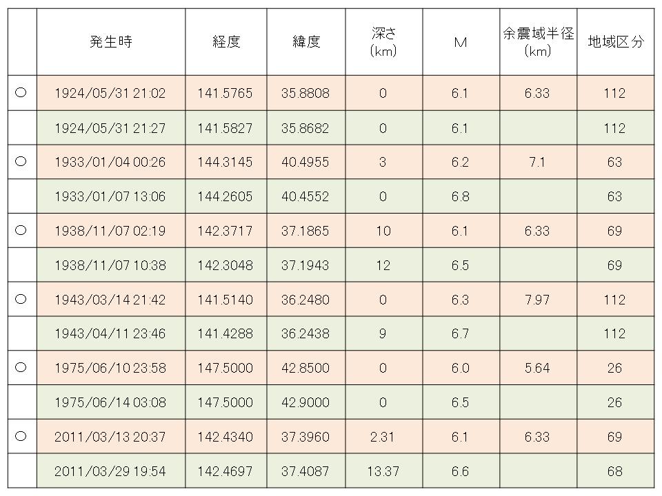 地震 前震 熊本 熊本地震の前震・本震・余震とは?地震や被害の特徴とは